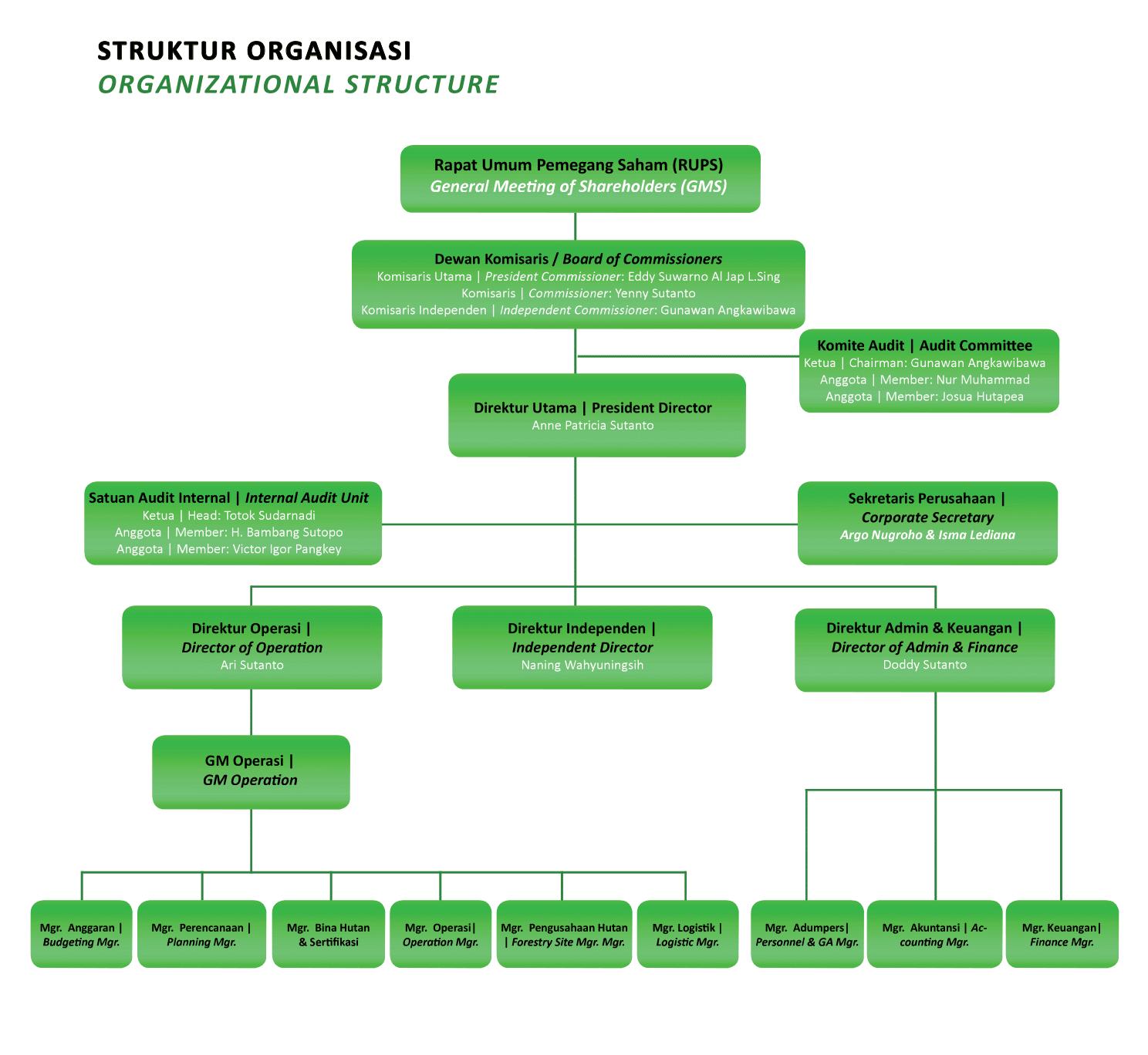 struktur organisasi \u2013 pt bumi teknokultura unggul, tbk Struktur Organisasi CV struktur organisasi
