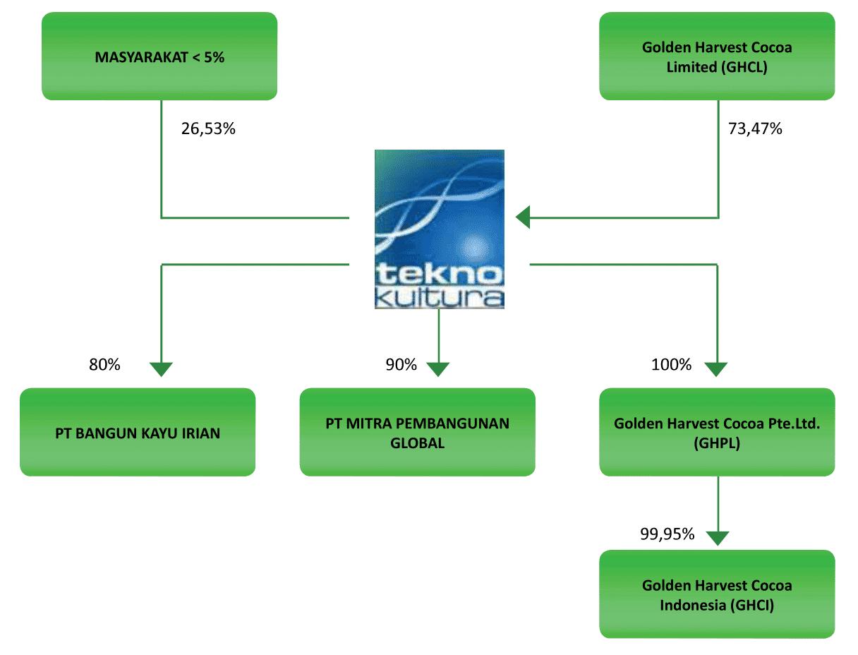 Struktur kelompok Usaha-1